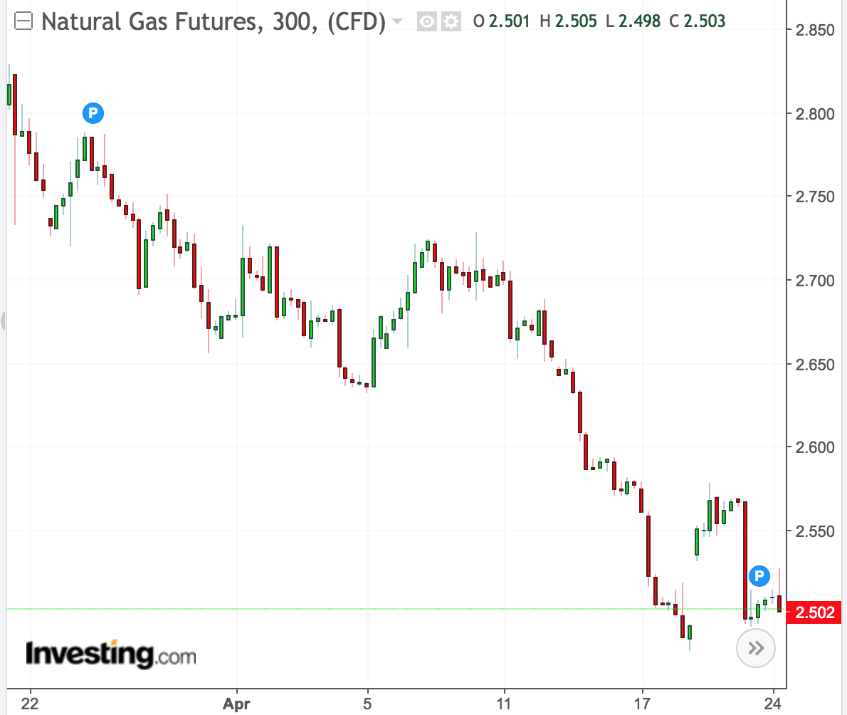 Natural Gas Futures Flat Wednesday Ahead Of Thursday's Storage Report; Downside Risk To Resume With Weak Demand In Focus