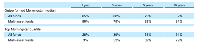 T. Rowe Price Active Fund Performance
