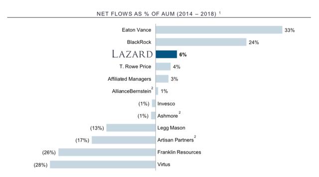 Lazard Net Inflows