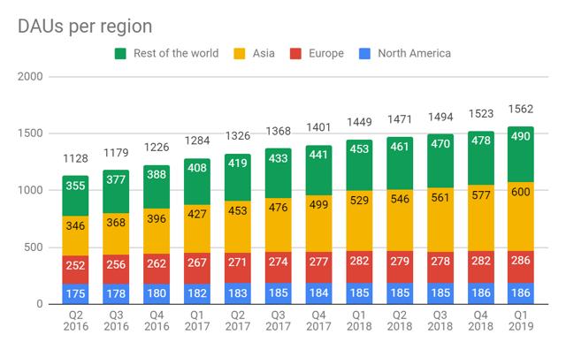 Facebook revenue: DAUs per region in Q1 2019
