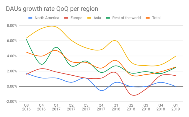Facebook earnings: DAU's growth rate by region in the first quarter of 2019