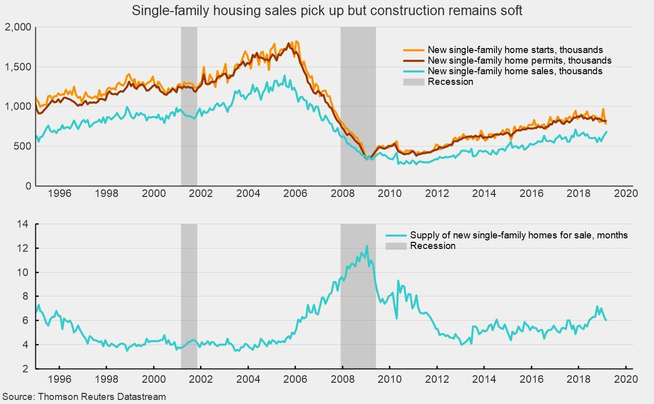 Single-Family Housing Activity Shows Some Life