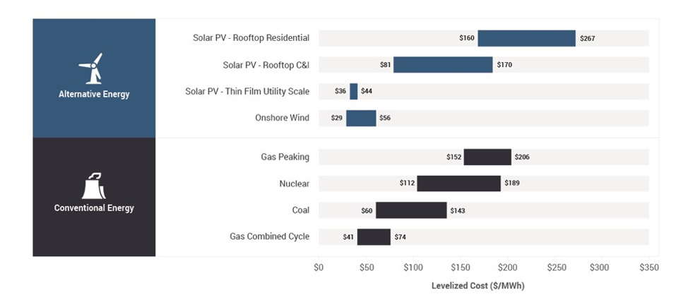 University Of Chicago Reports That Renewables Are A Luxury No Man Can Afford