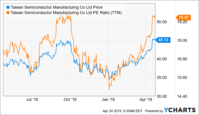 Taiwan Semiconductor Has Passed The Bottom Of The
