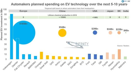 Money committed to EVs by car companies