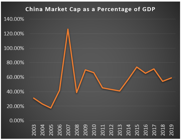 China Market Cap as a Percentage of GDP