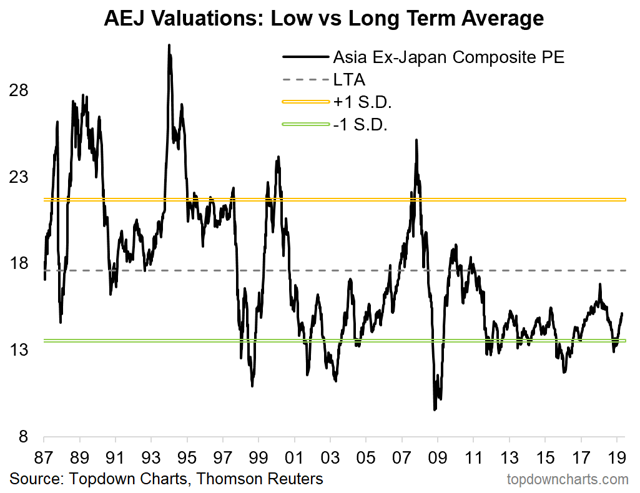 Asia Ex-Japan equities valuations chart