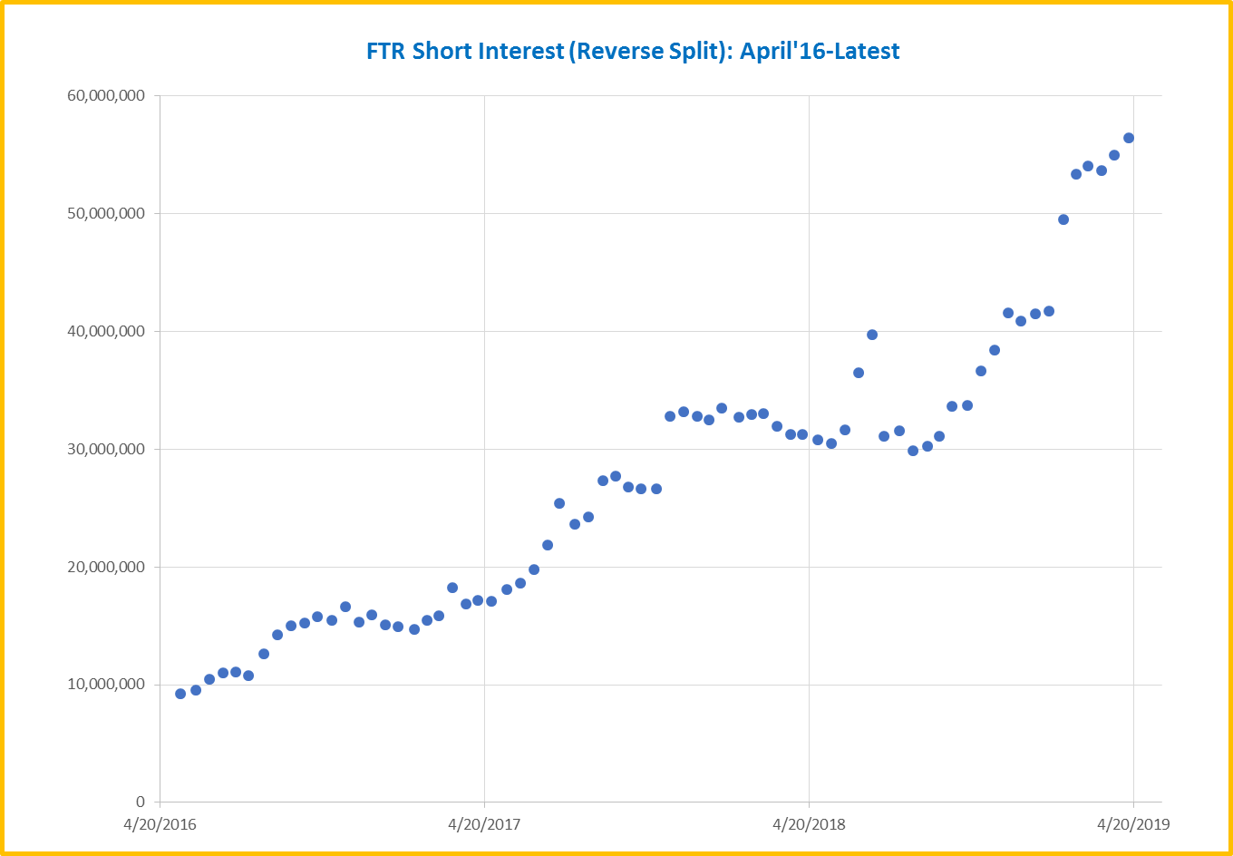Frontier Communications: Short Interest Surges And Daily Volume Ebbs As We Approach Q1 2019 Earnings