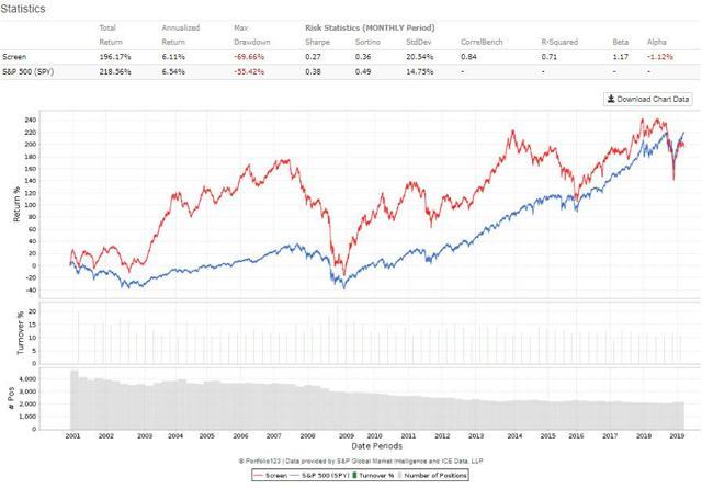 Small Stocks Size Premium