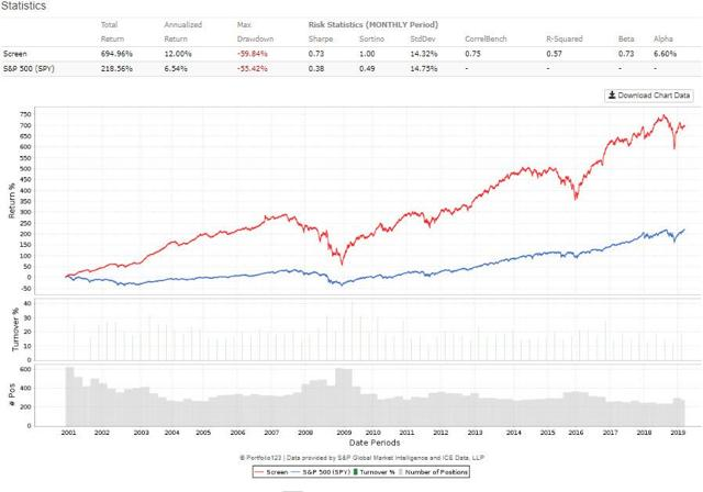 Dividend Yield in Small Stocks
