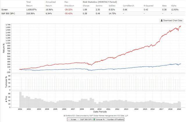Multi-factor microcap and smallcap portfolio