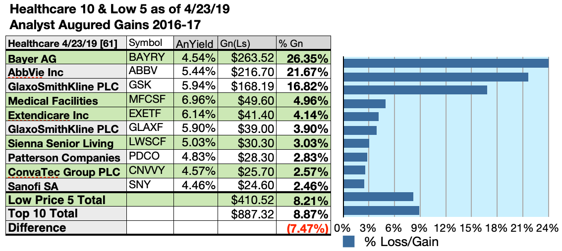632d528ee2e5b  5000 invested as  1k in each of the five lowest-priced stocks in the top  ten healthcare sector dividend kennel by yield were predicted by analyst  1-year ...