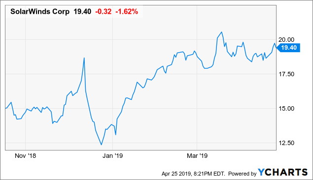 SolarWinds: Valuation Blowing In The Winds At This Level