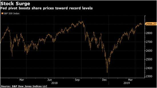 stock prices financial bubbles