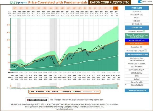 Eaton - FastGraphs