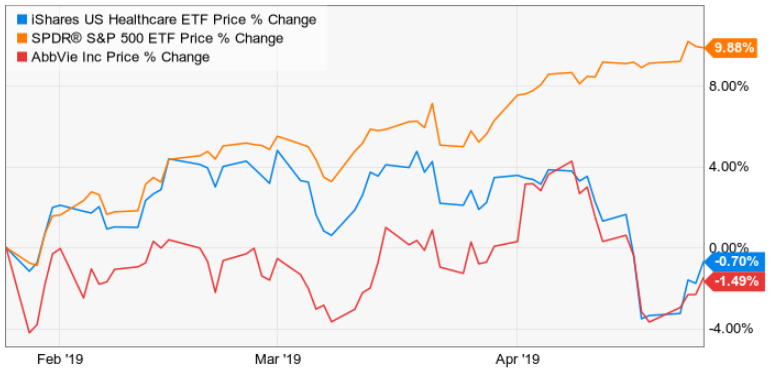AbbVie Is A Classic Buffett Style Blue Chip Buy - AbbVie Inc