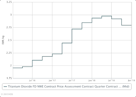 Does The Dip In Kronos Worldwide Shares Present A Buying