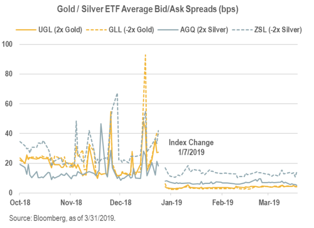 Gold Silver Etfs Reap The Benefits Of