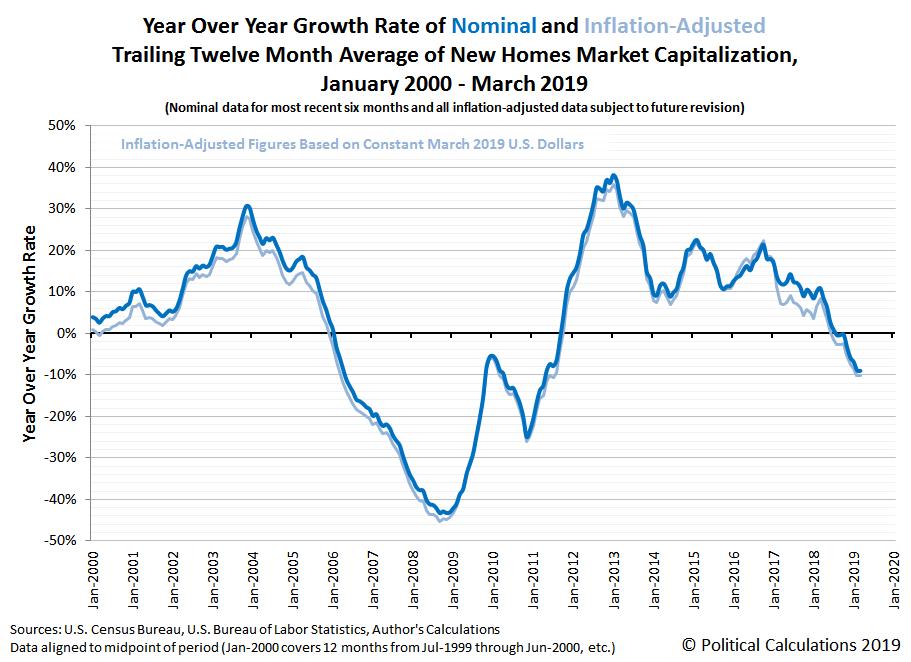 Market Cap Of U S  New Homes Nears Correction | Seeking Alpha