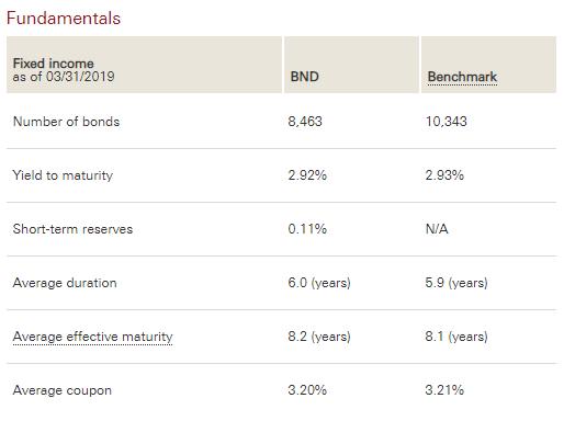 BND Fundamentals