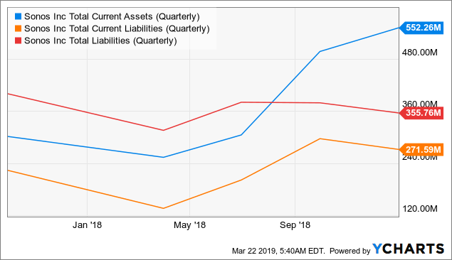 Sonos: An Attractive Valuation Play With Limited Risk