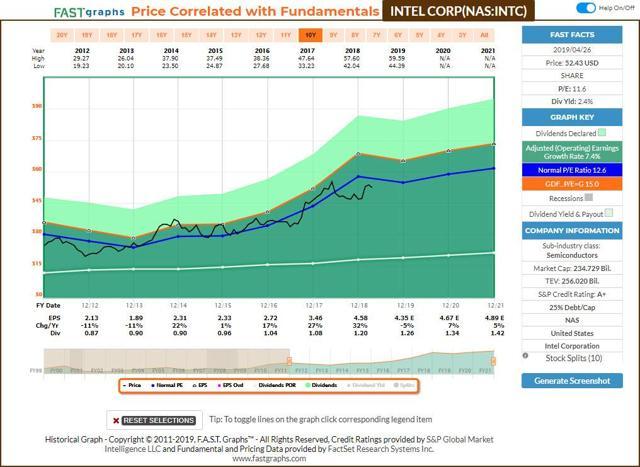 Intel - FastGraphs