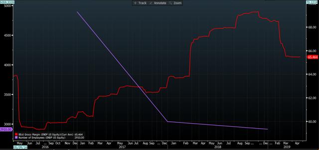 Gross margin increase vs. headcount decrease