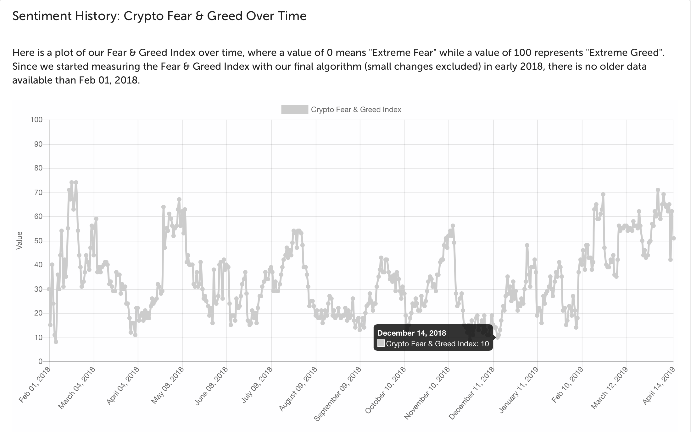 Bitcoin fear and greed index chart