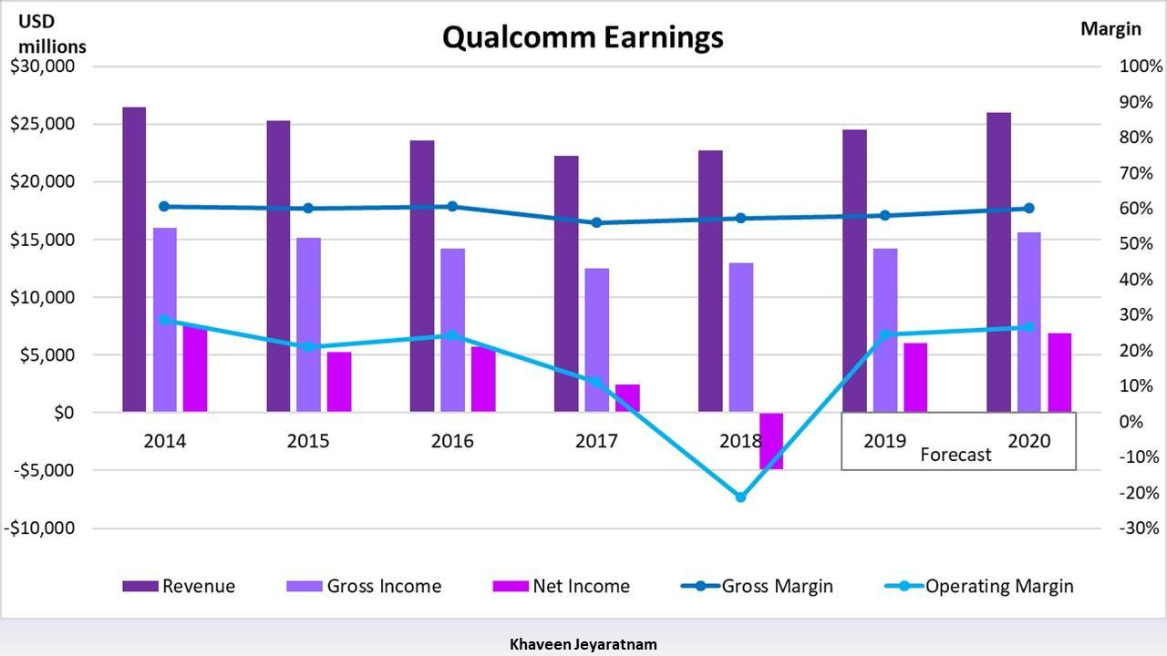 Qualcomm Vs Mediatek A Long Short Strategy On Smartphone Processors Nasdaq Qcom Seeking Alpha