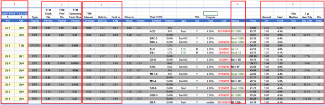 Low Yield Preferred Stocks