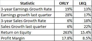 ORLY vs. LKQ Fundamentals.jpg