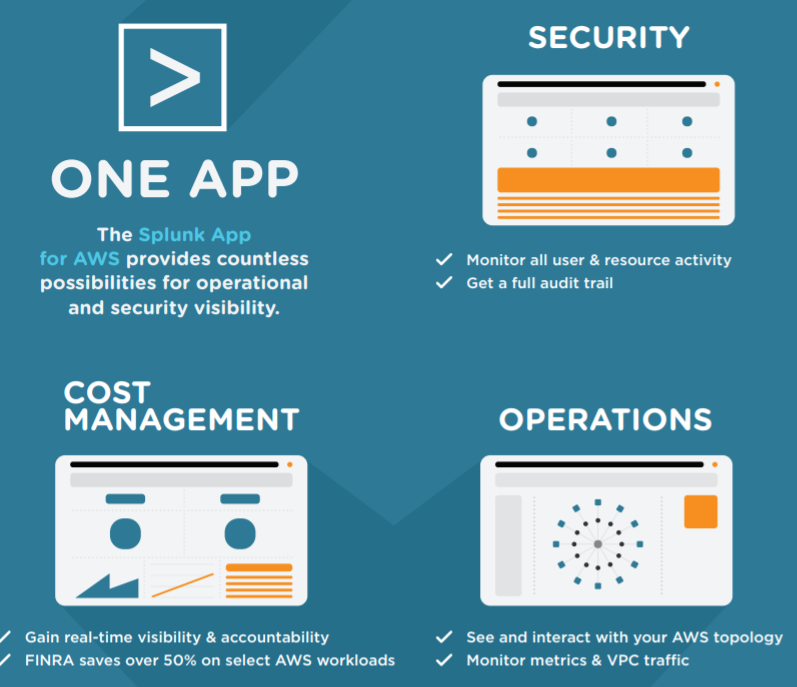 Splunk: Amazon Web Service's Security Guard - Splunk Inc