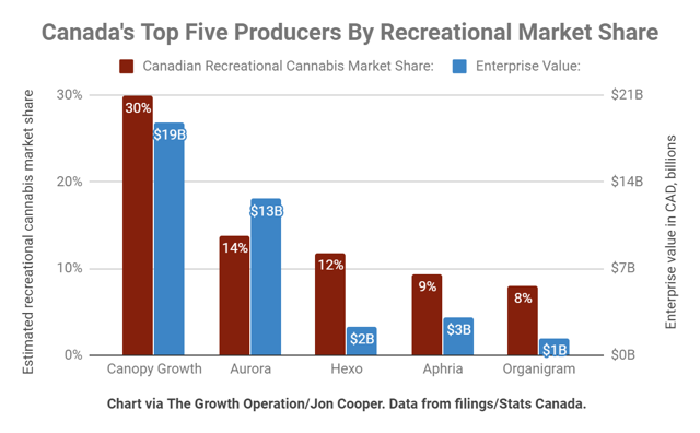 Canopy Growth has a leading market share in the Canadian recreational cannabis market.