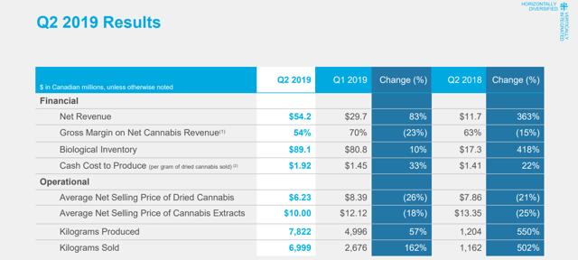 Aurora Cannabis sells more cannabis than anyone aside from Canopy Growth