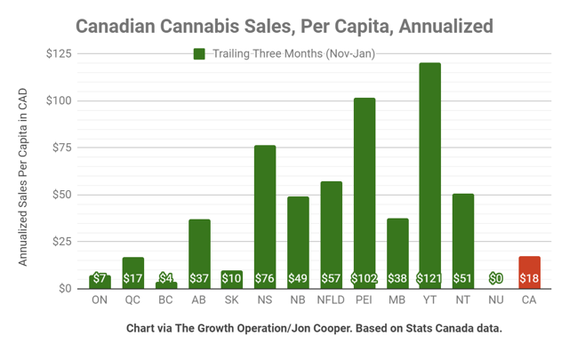 Canadian cannabis sales vary by province and territory, with Atlantic Canada and the Yukon leading the way.