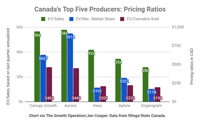 Relative valuation comparison of each of Canopy Growth, Aurora, Hexo, Aphria, and Organigram.
