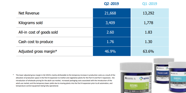 Aphria successfully earned fourth place market share despite management turmoil.