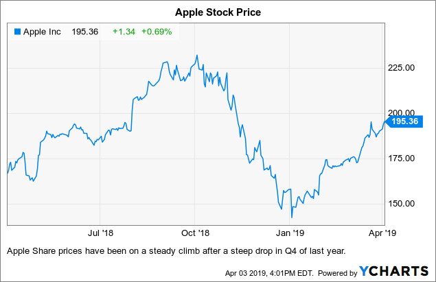 Image result for apple stock performance 2019