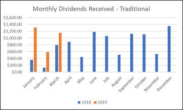 Traditional IRA Dividends