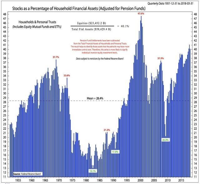 https://smeadcap.com/files/4415/4508/1974/5_-_Stocks_and_household_assets.jpg