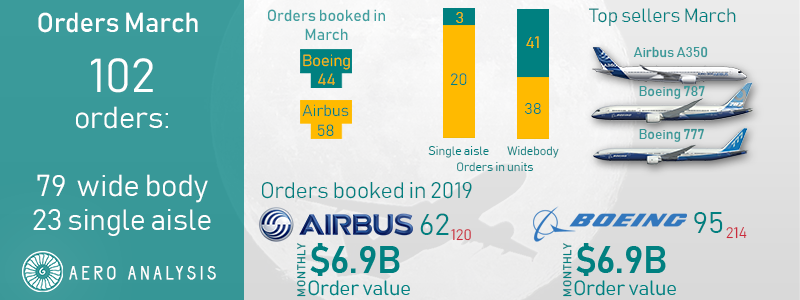 Boeing Loses Lead To Airbus - The Boeing Company (NYSE:BA