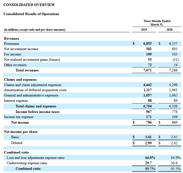 Travelers' Q1 2019 Earnings Review