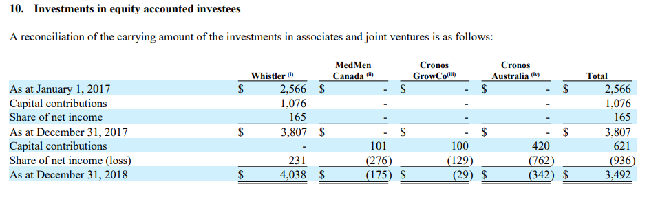 The Cronos Investments That Go Under The Radar