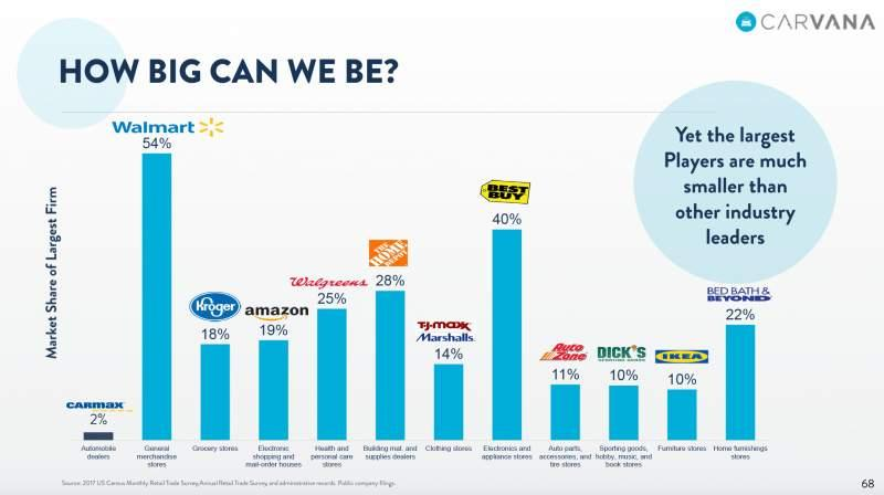 CarMax Is Learning From Carvana