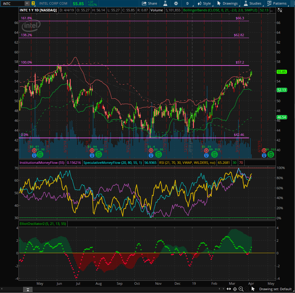 Thinkorswim Level 2 Change Colors