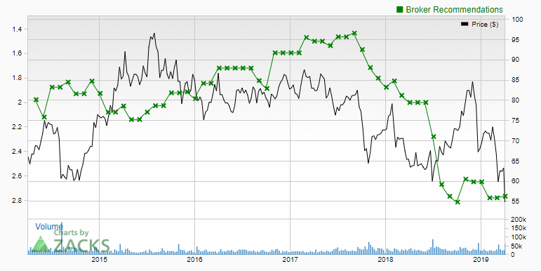 Trading The Earnings And Analyst Ratings - Case For Alcoa, Walgreens