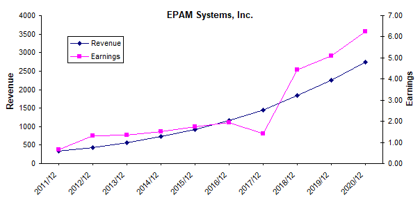 EPAM Systems revenue and earnings growth chart