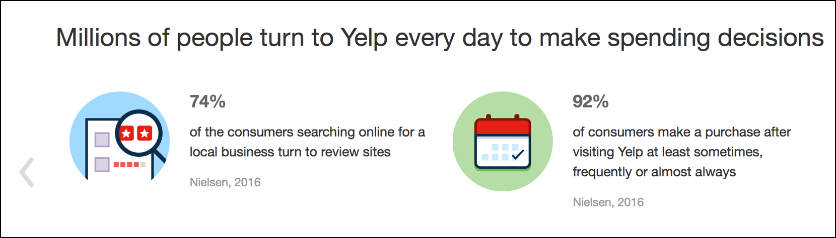 Yelp Valued For Growth, But Relying On Miracles