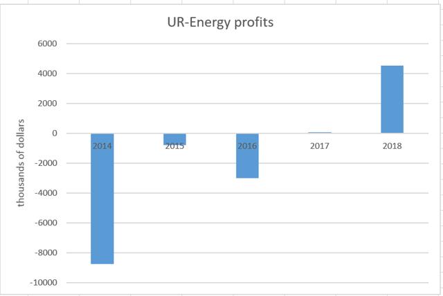 Ur-Energy profits by year