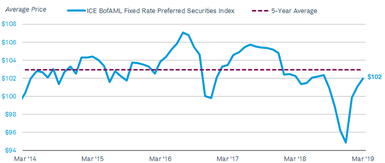 The ICE BofAML Fixed Rate Preferred Securities Index was at $102 on 3/31/2019, below its five-year average of $102.9.